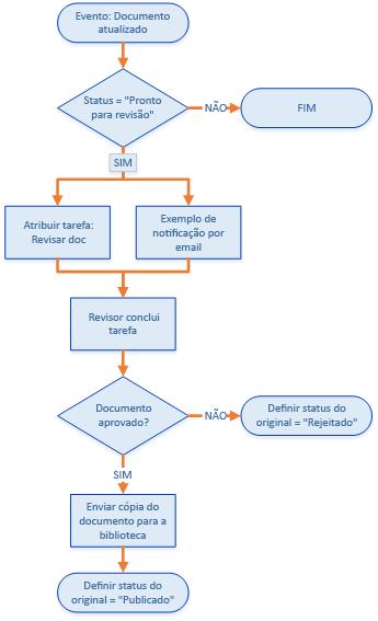 Criar um aplicativo de fluxo de trabalho do sharepoint usando o flowchart depicting the document approval workflow ccuart Choice Image