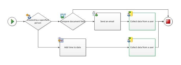 Problemas de validao em visio 2013 plataforma de fluxo de atividades paralelas que tambm sejam sequenciais ccuart Choice Image