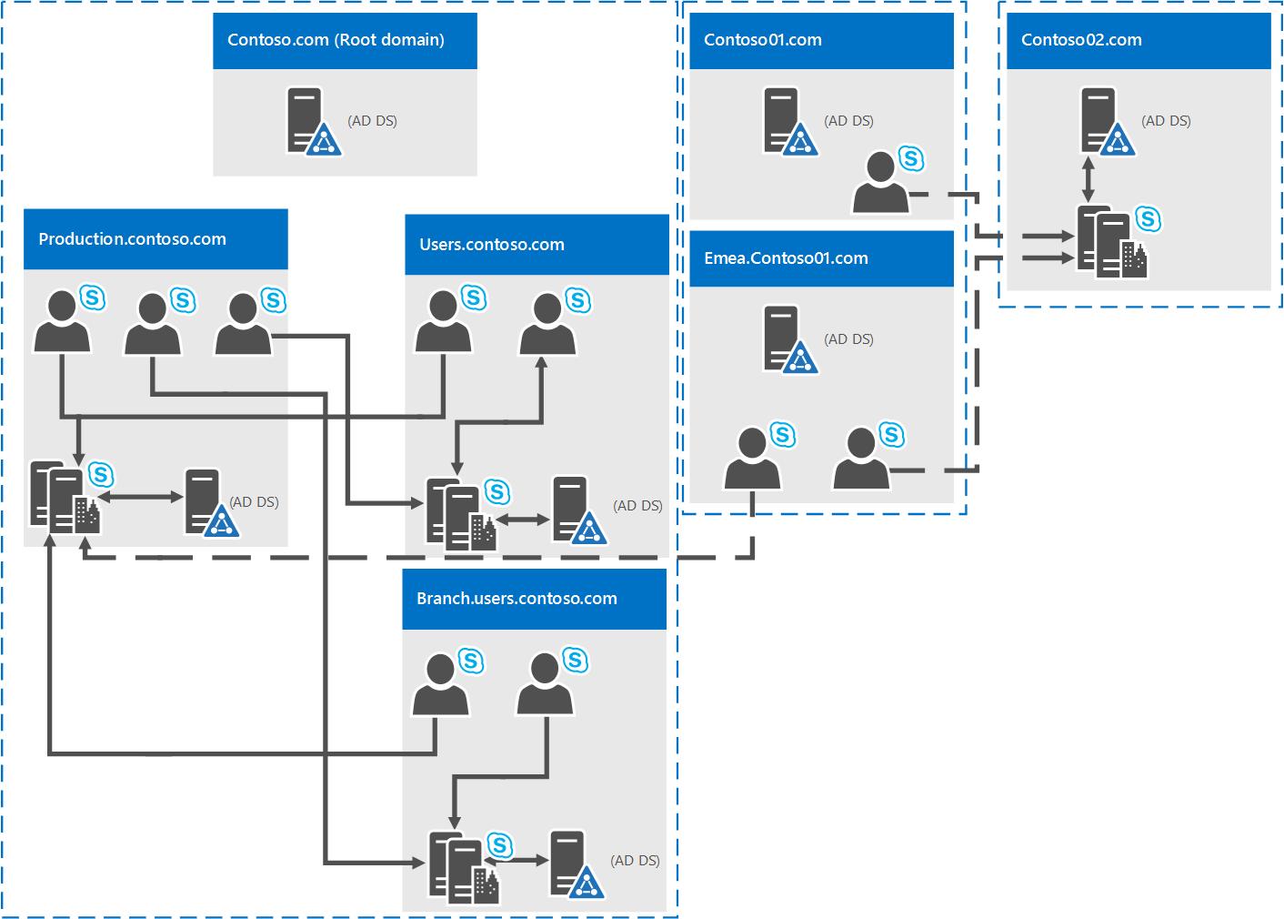 Requisitos De Ambiente Para O Skype For Business Server