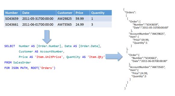 Formatar os resultados da consulta como JSON com o FOR JSON (SQL