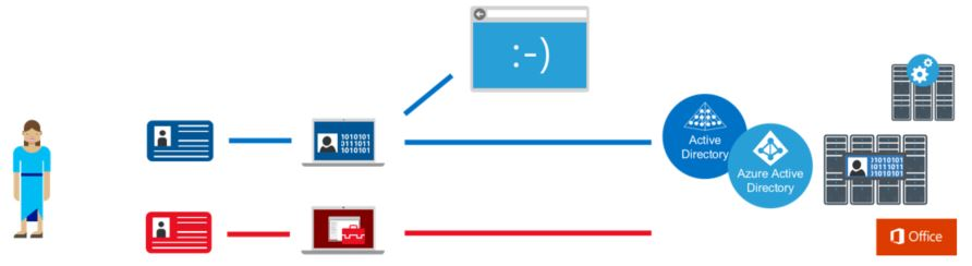 Estaes de trabalho com privilgios de acesso microsoft docs diagrama mostrando um canal separado para administrao uma tarefa altamente confidencial que fandeluxe Images
