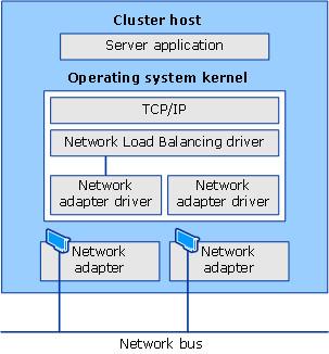 Balanceamento de carga de rede e outros componentes de software