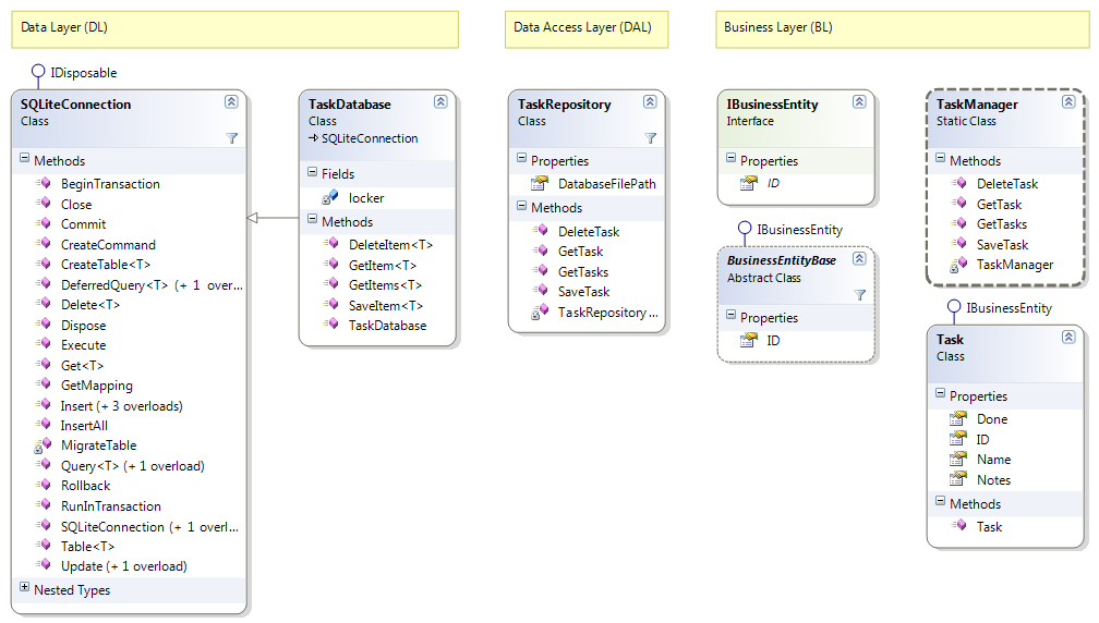 Estudo de caso de aplicativos de plataforma cruzada tasky xamarin usando namespaces ccuart Images