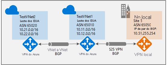 Configure o BGP num gateway de VPN do Azure: Gestor de