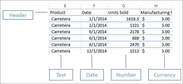 Dados organizados no Excel