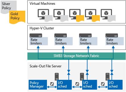 Qualidade de servio de armazenamento microsoft docs servidor de ficheiros de aumento horizontal e qos de armazenamento ccuart Images