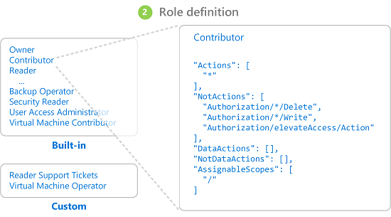 what is azure role