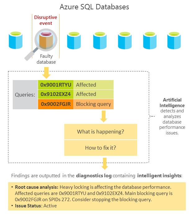 Мониторинг производительности базы данных с помощью Intellig