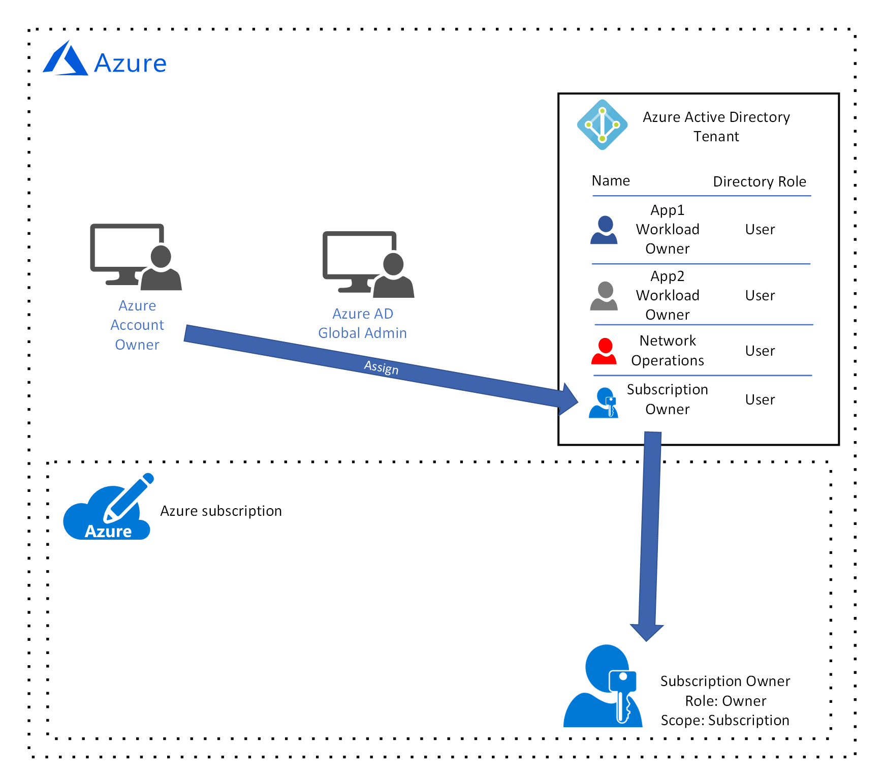 Figure 7 The Azure Account Owner adds the subscription owner user account to the subscription with the owner role