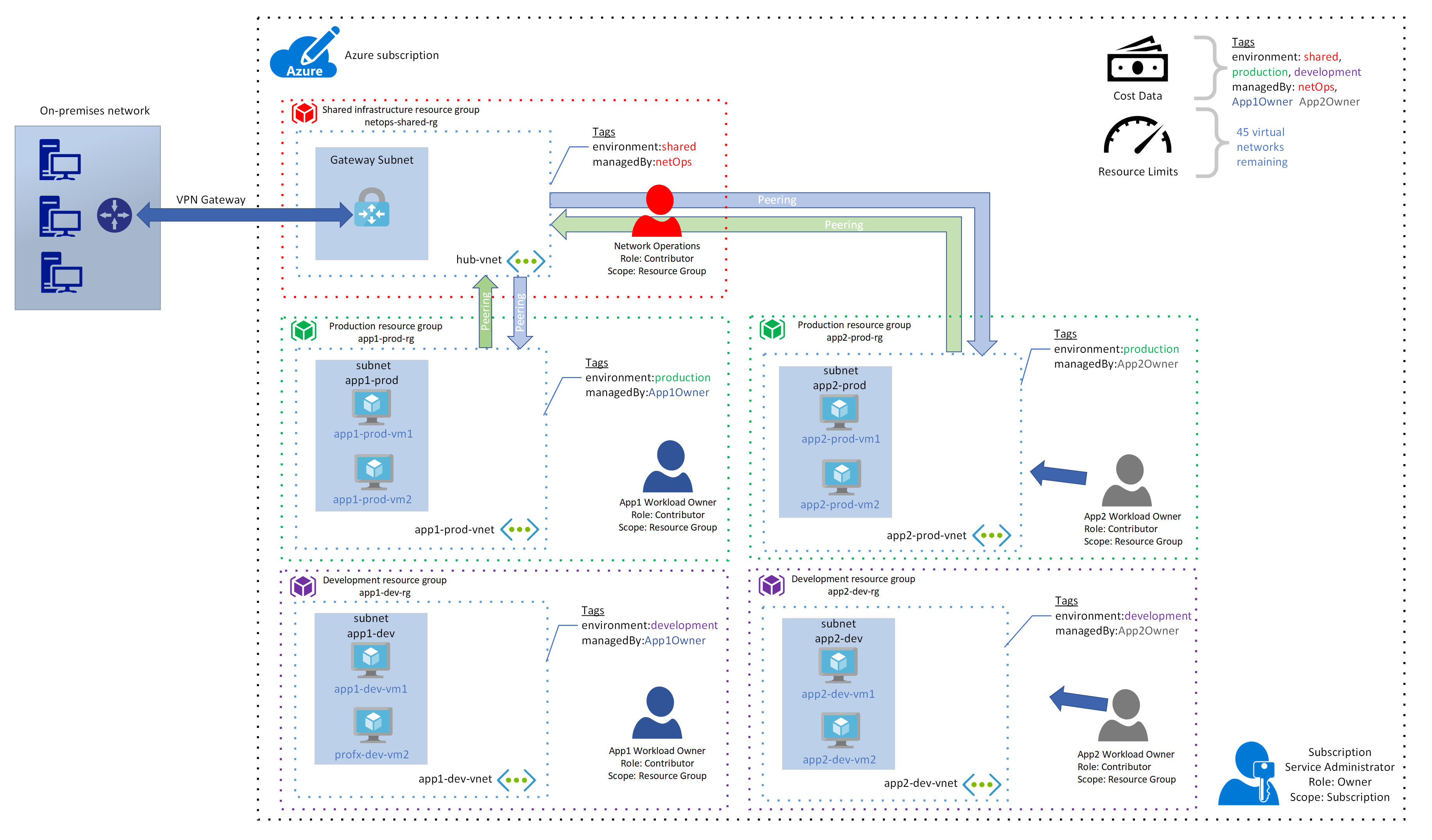 App2 workload owner sends a request to the network operations user to peer the app2 prod vnet with the hub vnet ПоРьзоватеРь сетевых операций создает