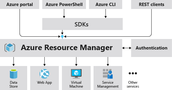 Об�ие �ведения об azure resource manager microsoft docs