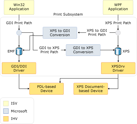 GDI VS PDL PRINTER WINDOWS 7 X64 TREIBER