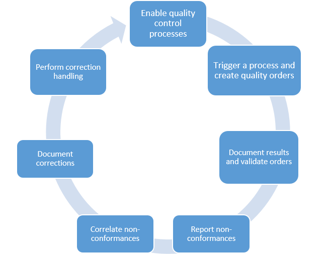 quality management 2 essay The successfulness of total quality managment (tqm) implementation in the public sector depends on its good organizational environemt this environment can be created through several principles similar essays strategic quality management - the mcbride financial services.