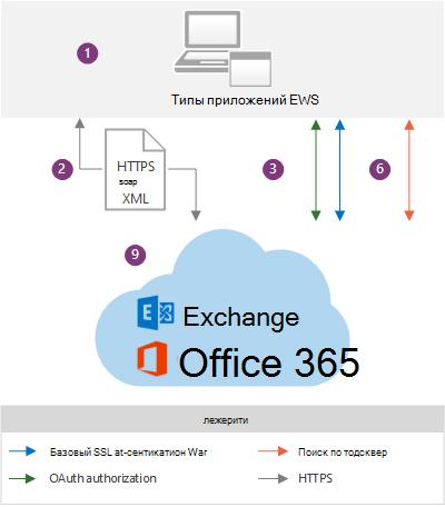 Приложения веб-служб Exchange и архитектура Exchange