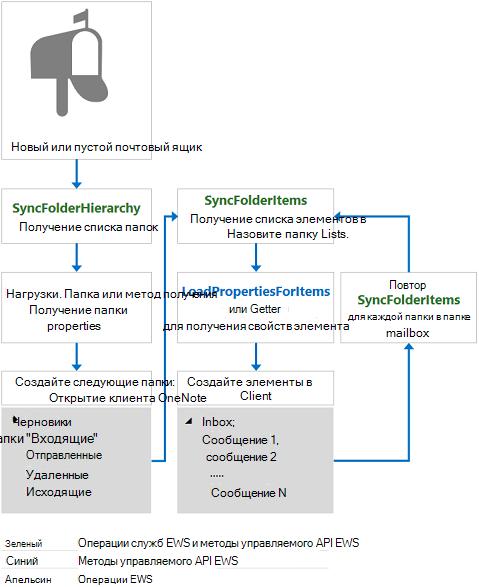 Синхронизация почтового ящика и веб-службах Exchange