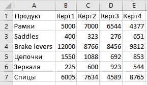 Данные в диапазоне Excel.