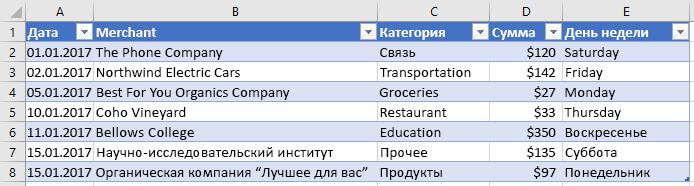 Таблица с новым столбцом в Excel.