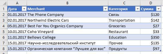 Данные таблицы не фильтруются в Excel.