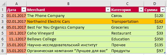 Таблица после форматирования применяется в Excel.