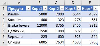 Данные в таблице Excel.
