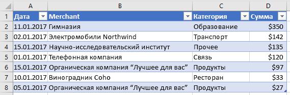 Отсортировали данные таблицы в Excel.