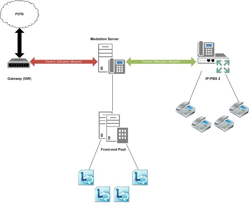 Lync Server 2013: межмагистральная маршрутизация - Lync ...