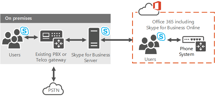 Skype for Business Server Public IM Federation is changing ...