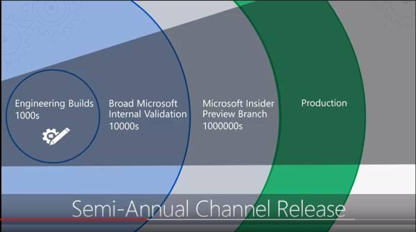 "Обзор модели ""Windows как услуга"" (Windows10)"