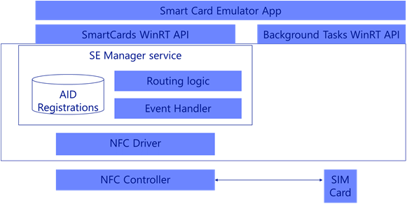 Создание приложения для смарт-карты NFC - Windows UWP