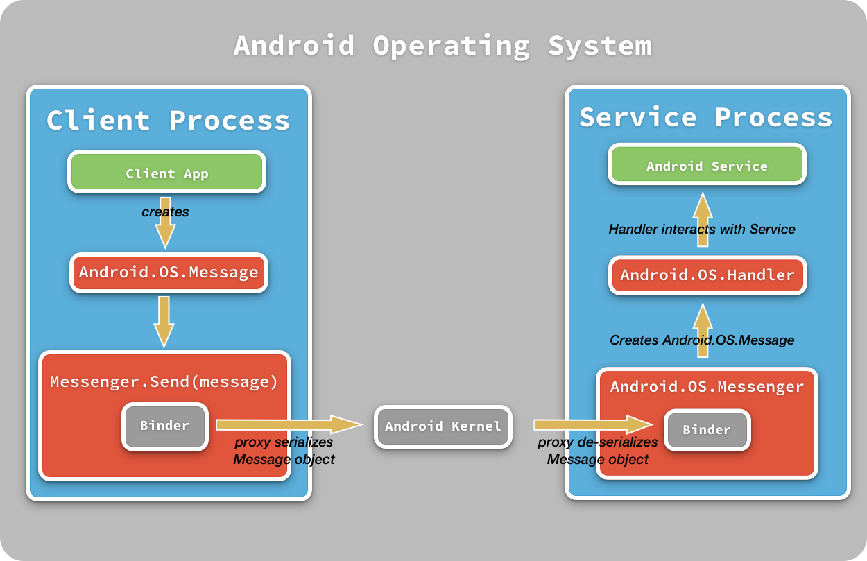 Пульт андроид схема