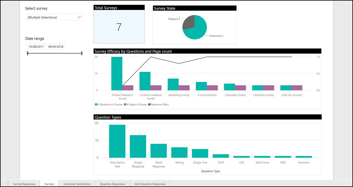 Veľké dátumové údaje profily vzoriek