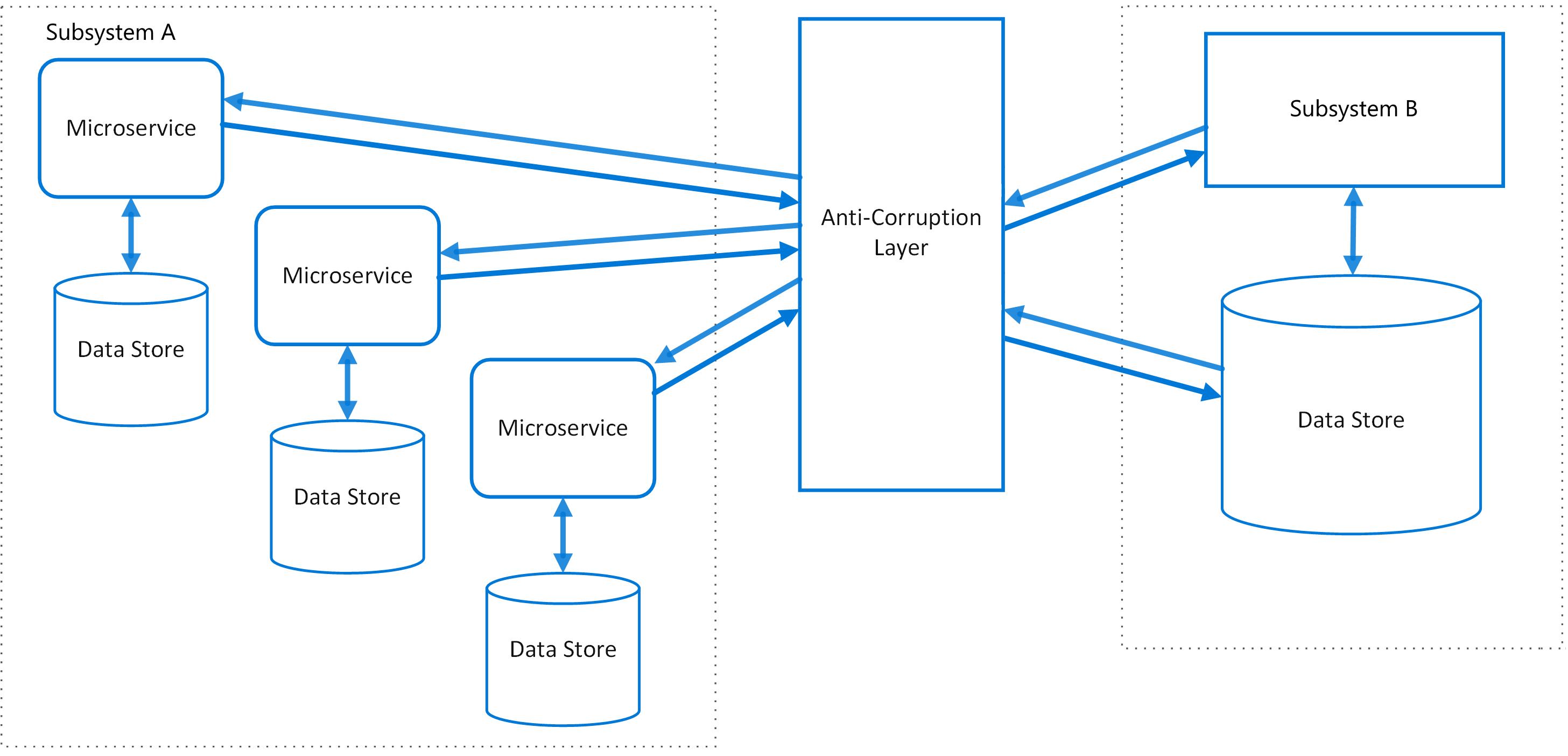 Skydd mot skador layer m nster microsoft docs for Mot architecture