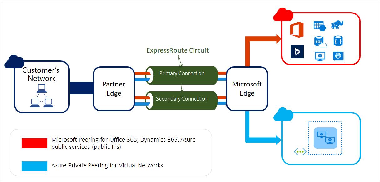 Diagram som visar hur ExpressRoute-kretsar ansluter din lokala infrastruktur till Microsoft via en anslutningsleverantör.