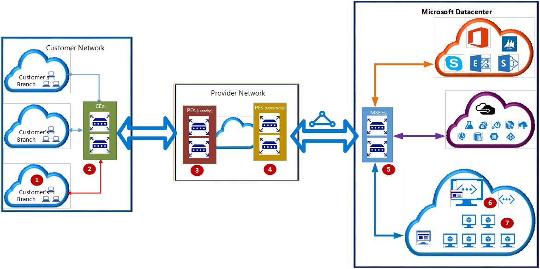 Azure Expressroute  Verifiera Anslutning  U2013 Fels U00f6kningsguide