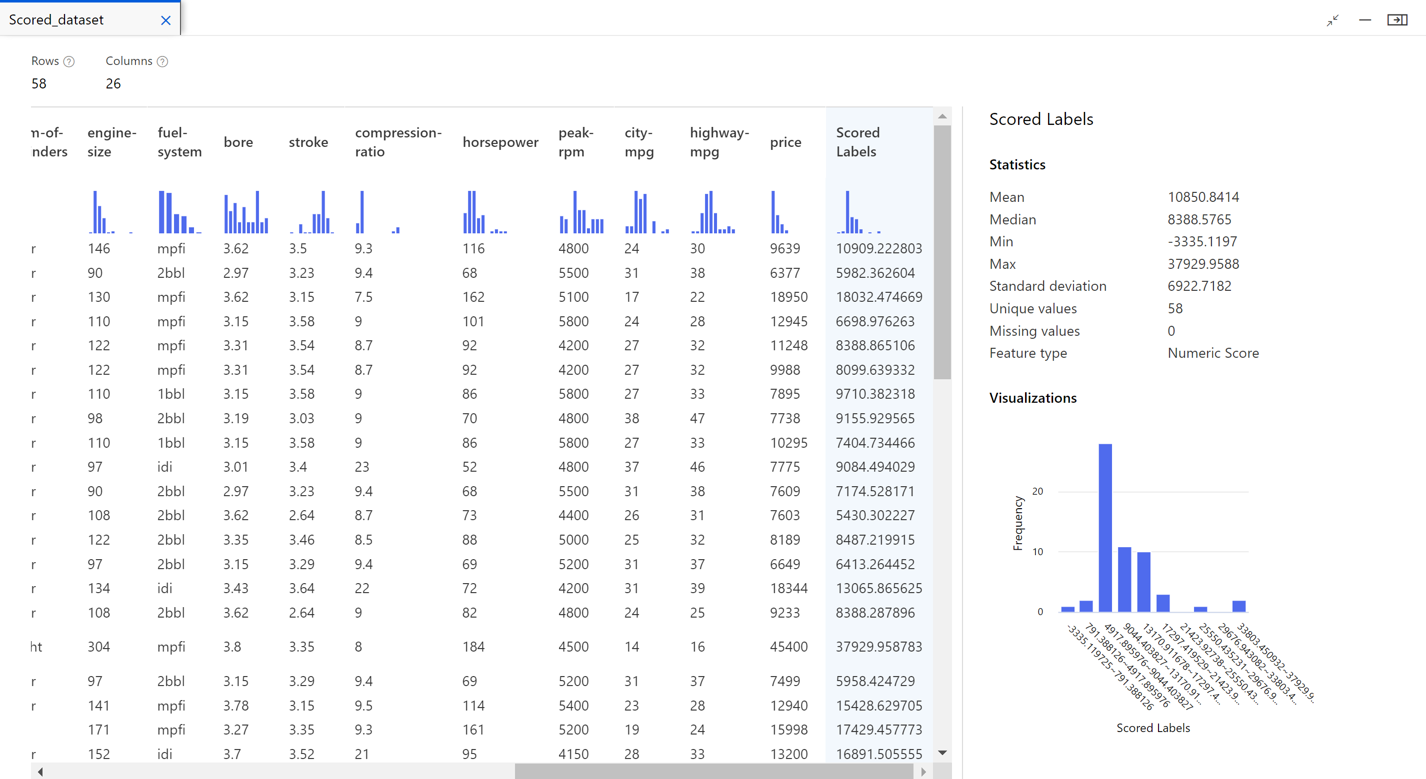 Screenshot of the output visualization highlighting the Scored Label column