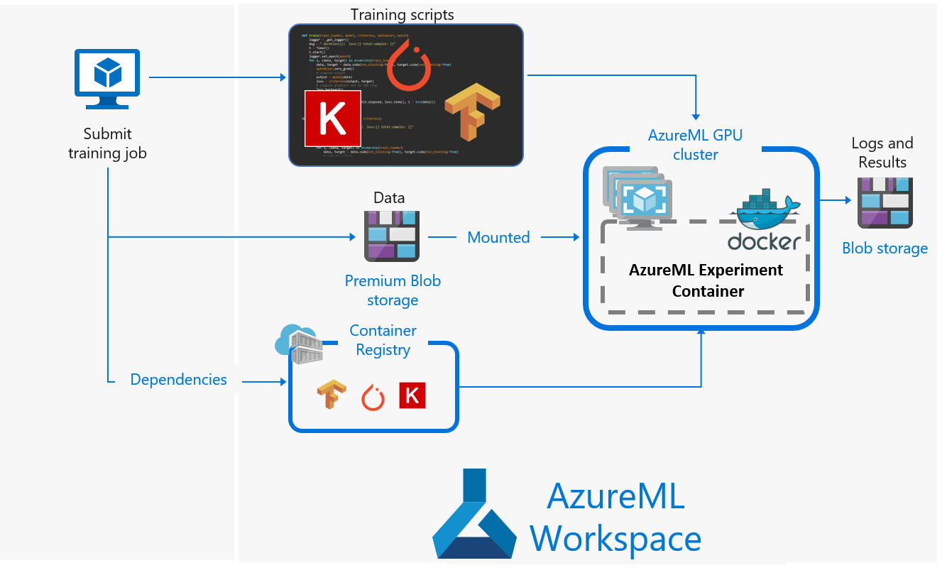Distributed training of deep learning models on Azure   Microsoft Docs