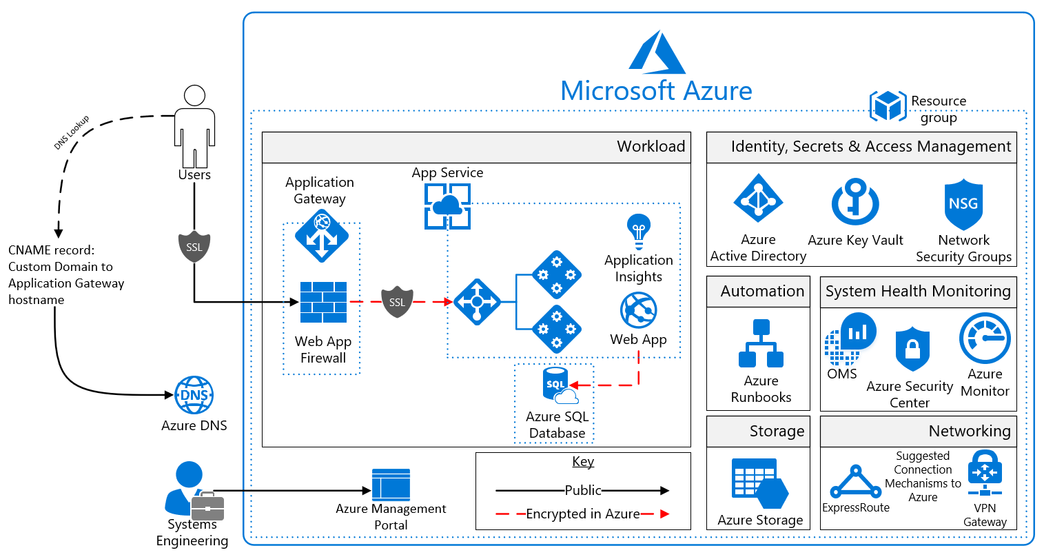 Azure security and compliance blueprint paas web application for paas web applicaiton for gdpr reference architecture diagram malvernweather Gallery