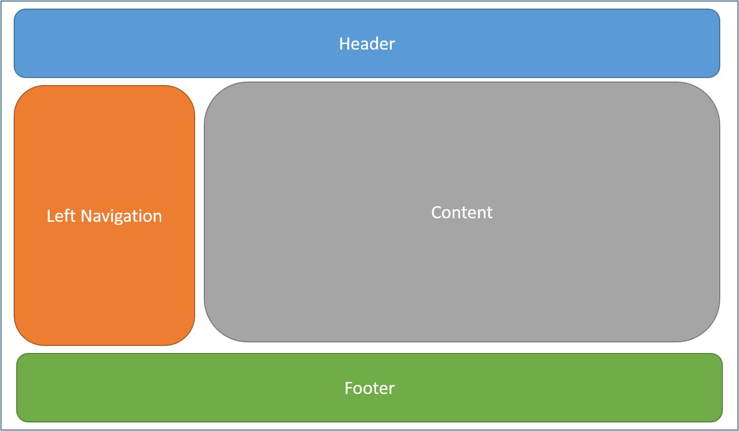 CSS Temelleri: Sayfaların Düzeni