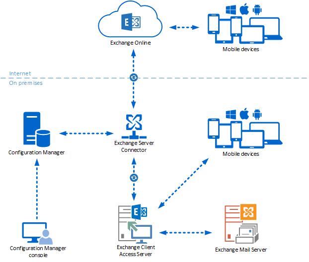 Exchange ile cihaz yönetimi - Configuration Manager | Microsoft Docs