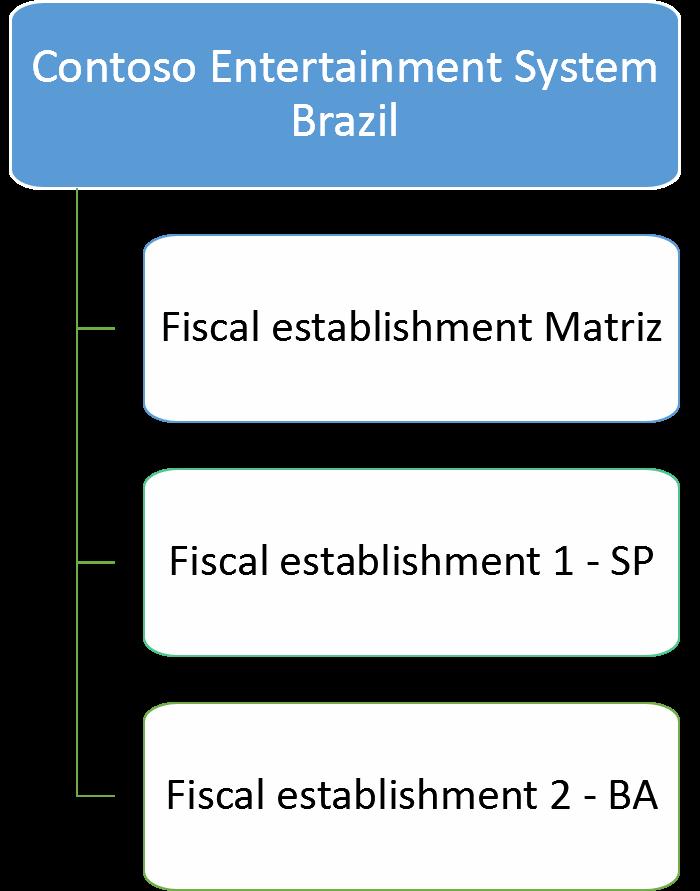 Kategoriler ve kamu hizmeti pozisyonları grupları