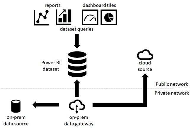 Bulut ve şirket içi veri kaynakları