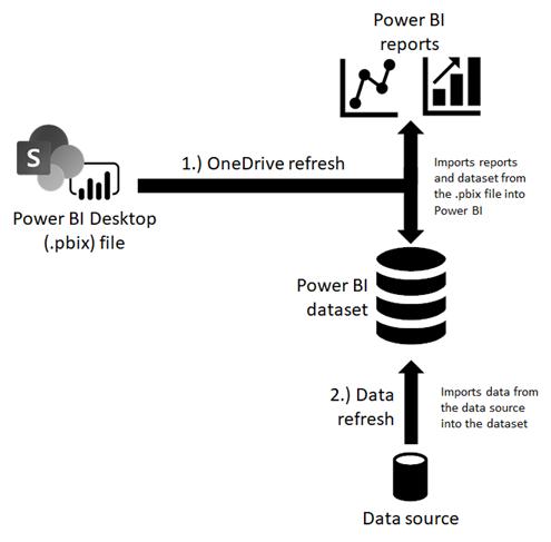 OneDrive yenilemesi diyagramı