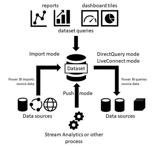 Depolama modları ve veri kümesi türleri