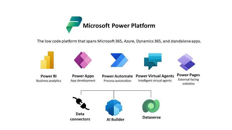 Power Apps kurumsal dağıtımını yönetme - Power Platform   Microsoft Docs