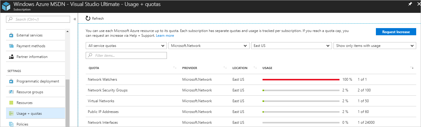 Check Azure resource usage against limits | Microsoft Docs