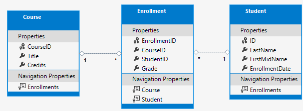 Course-Enrollment-Student 数据模型关系图