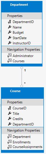 Course.Department