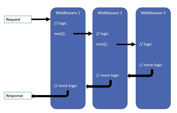 请求处理模式显示请求到达、通过三个中间件进行处理以及响应离开应用。