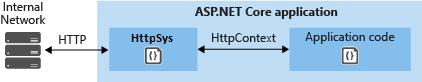 HTTP.sys 直接与内部网络进行通信
