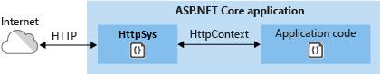 HTTP.sys 直接与 Internet 进行通信